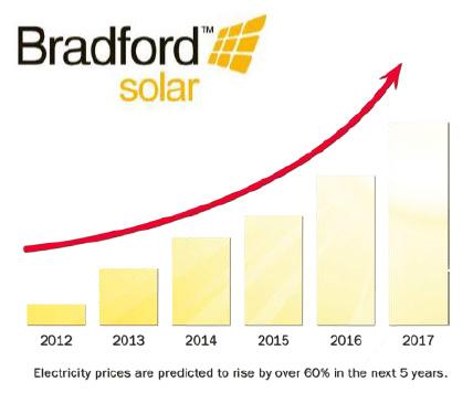 Bradford_Solar_Graph