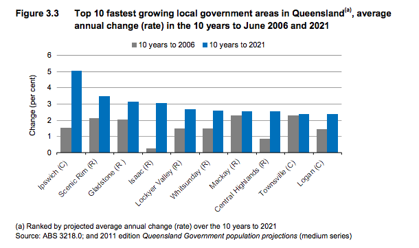 fastest growing areas in Qld